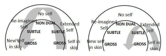 "Figure 2a. Full U Turn Figure 2b. Sub-oribital U Turn Samadhi-based Transformation Ordinary ""I""-based Change"